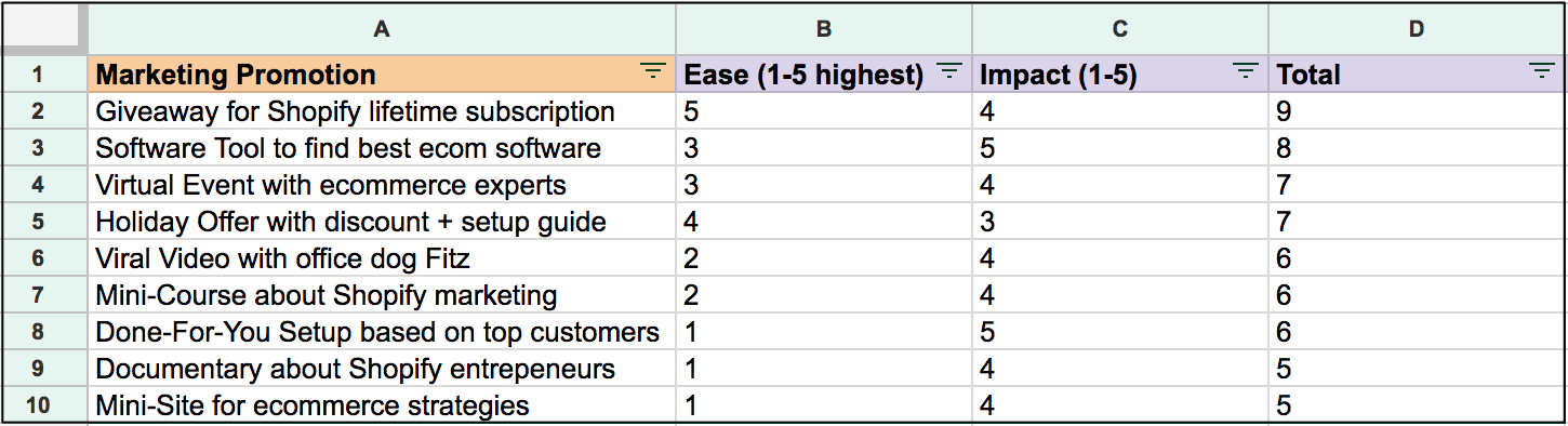 spreadsheet with marketing promotions prioritized by ease of use and likeliness to convert