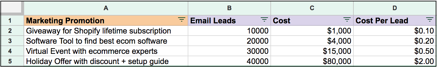spreadsheet with email leads, cost, and cost per lead for different marketing promotions