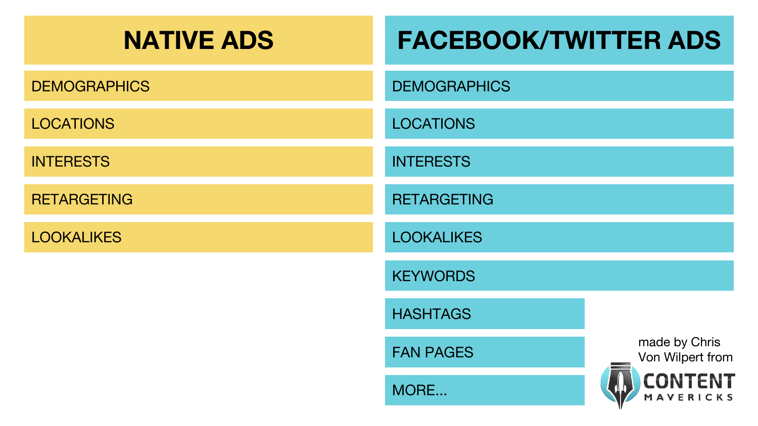 native ads vs social ads