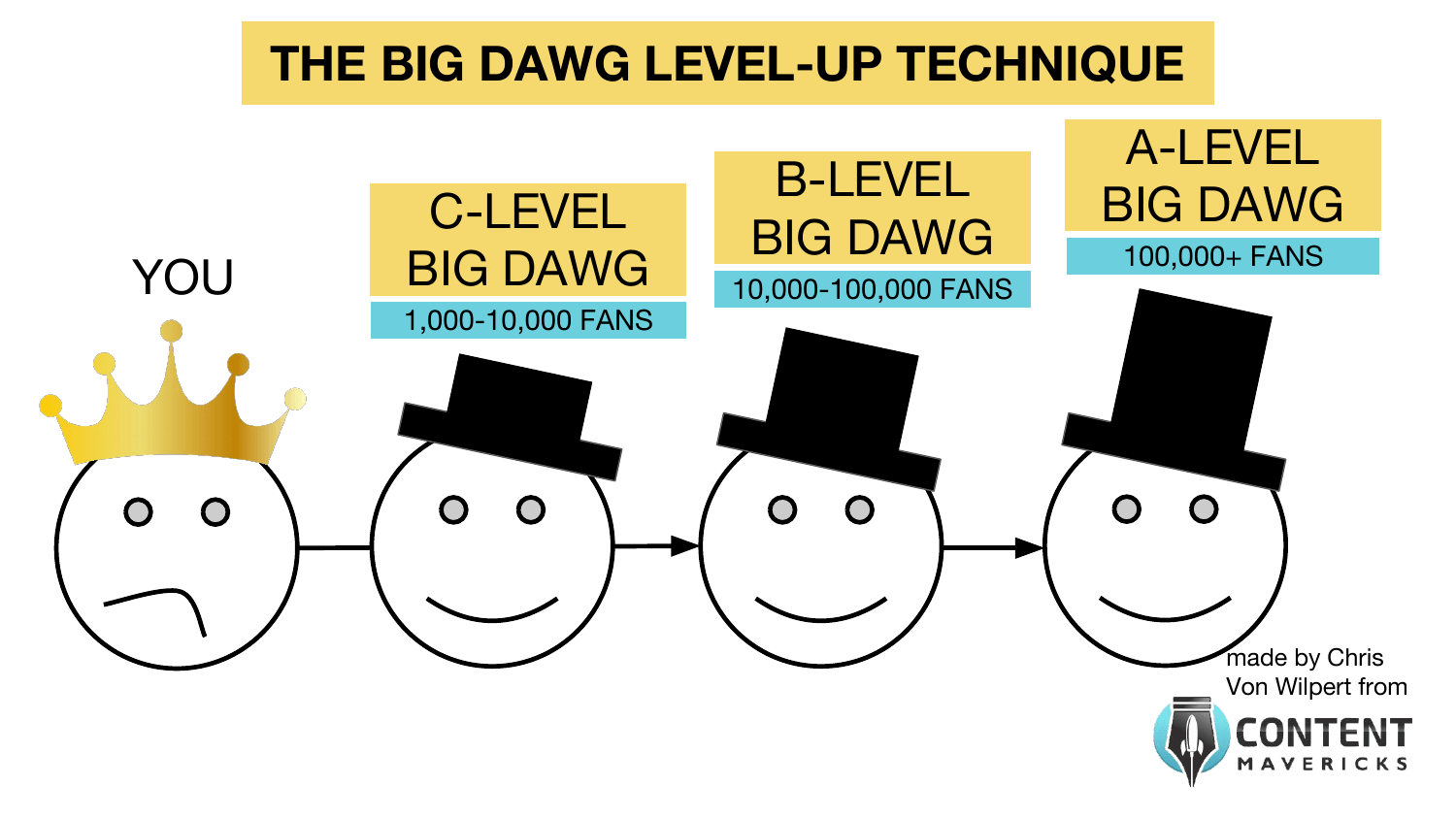 big dawg level up technique image