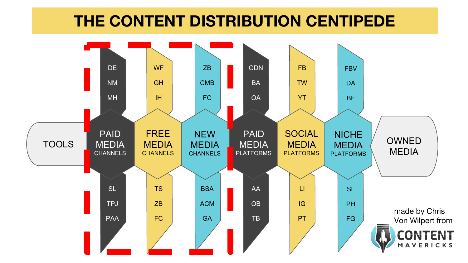 content distribution centipede channels image