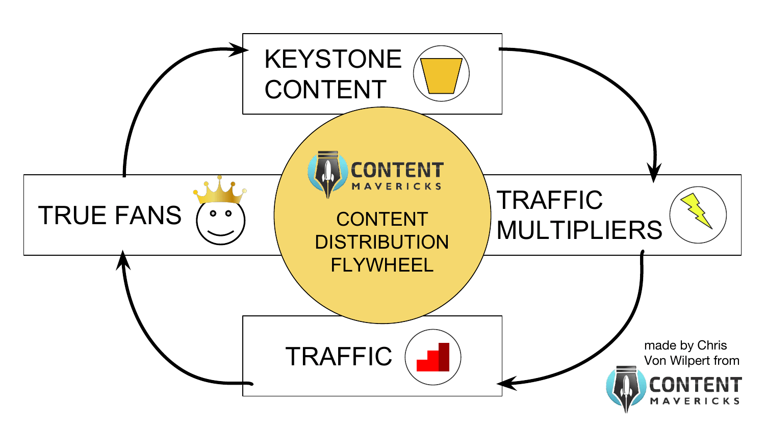content distribution flywheel image
