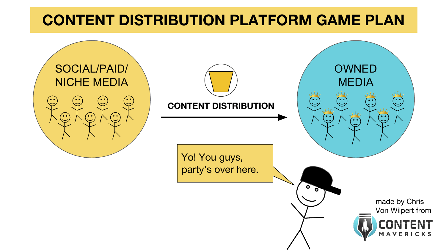 content distribution platform game plan image