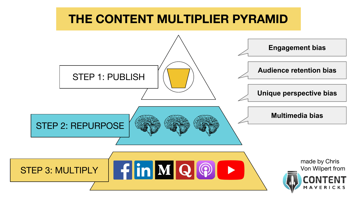 content multiplier pyramid biases image