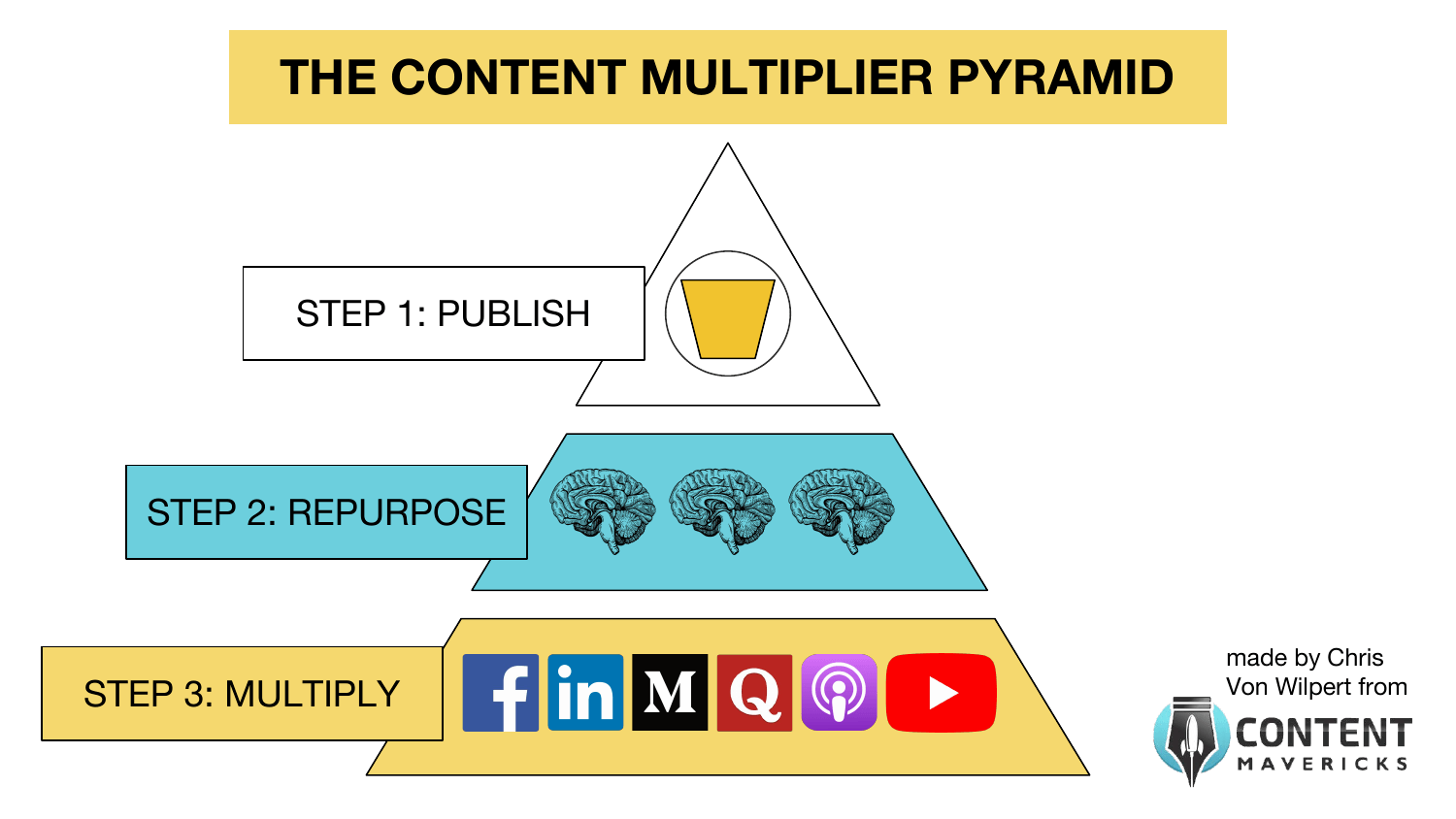 content multiplier pyramid image