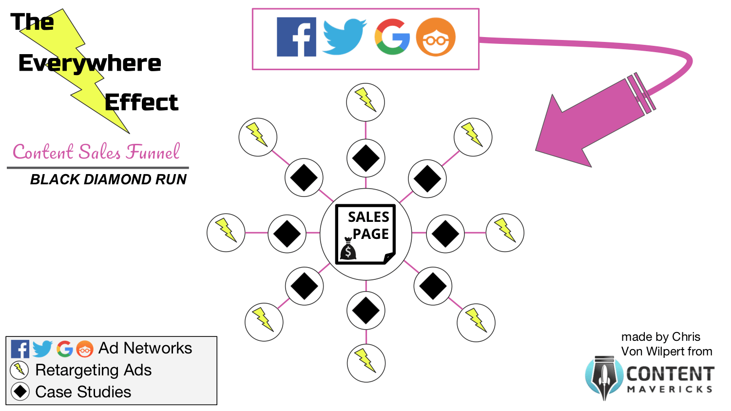 everywhere effect content sales funnel image