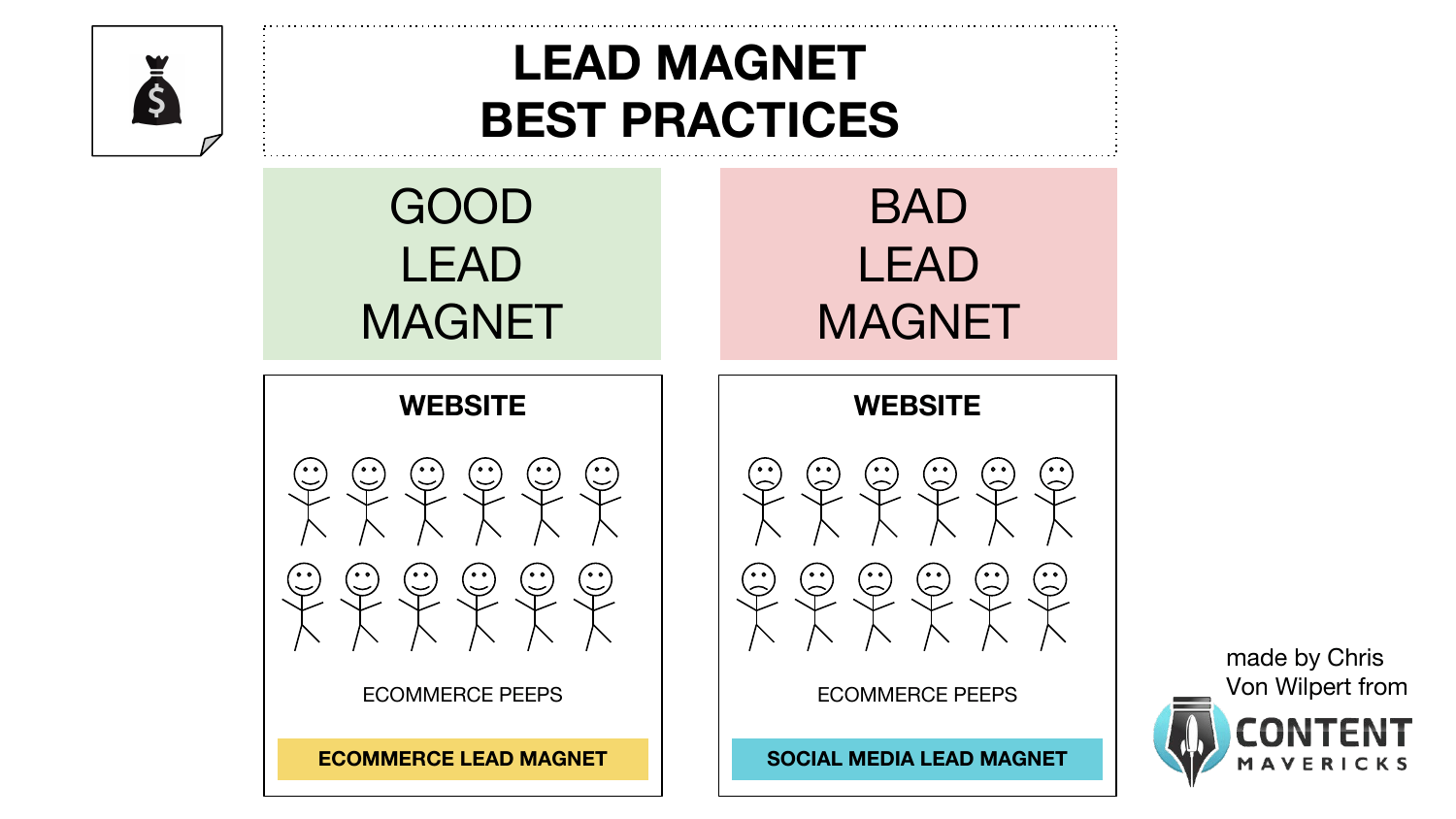 lead magnet content distribution best practices image