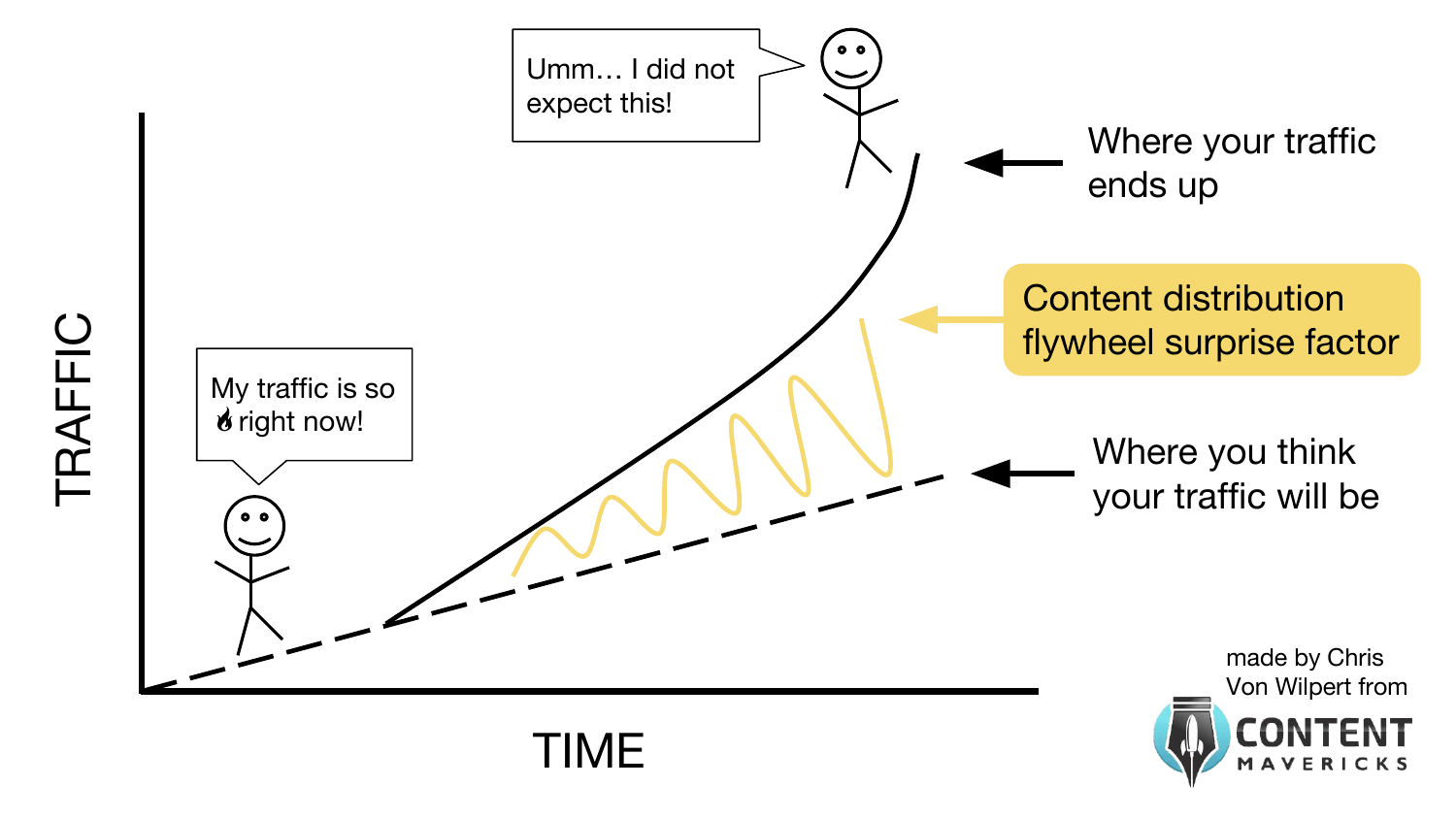 linear vs exponential traffic image
