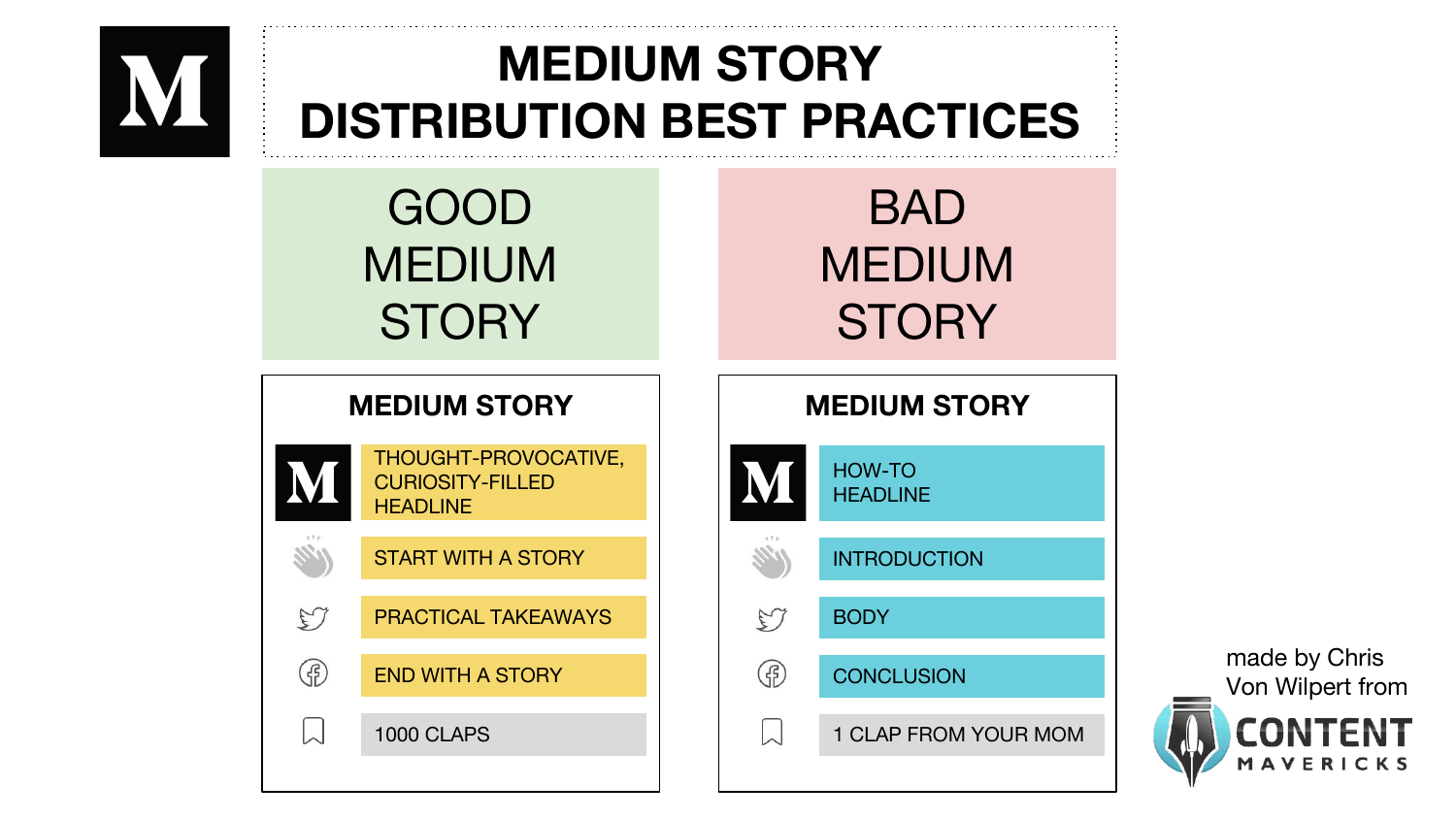 medium story content distribution best practices