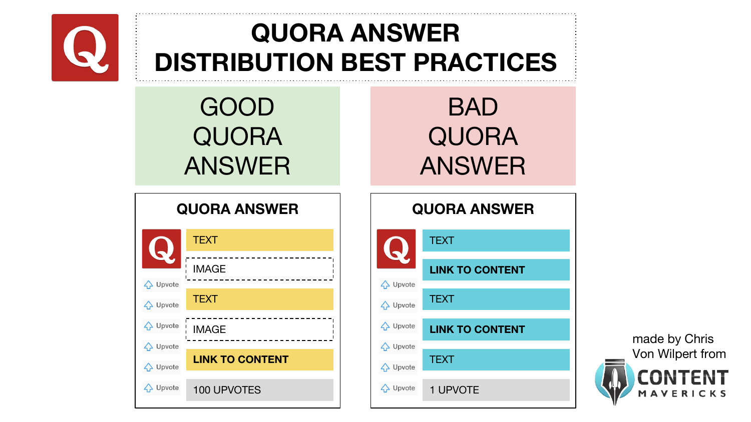 quora answer content distribution best practices image