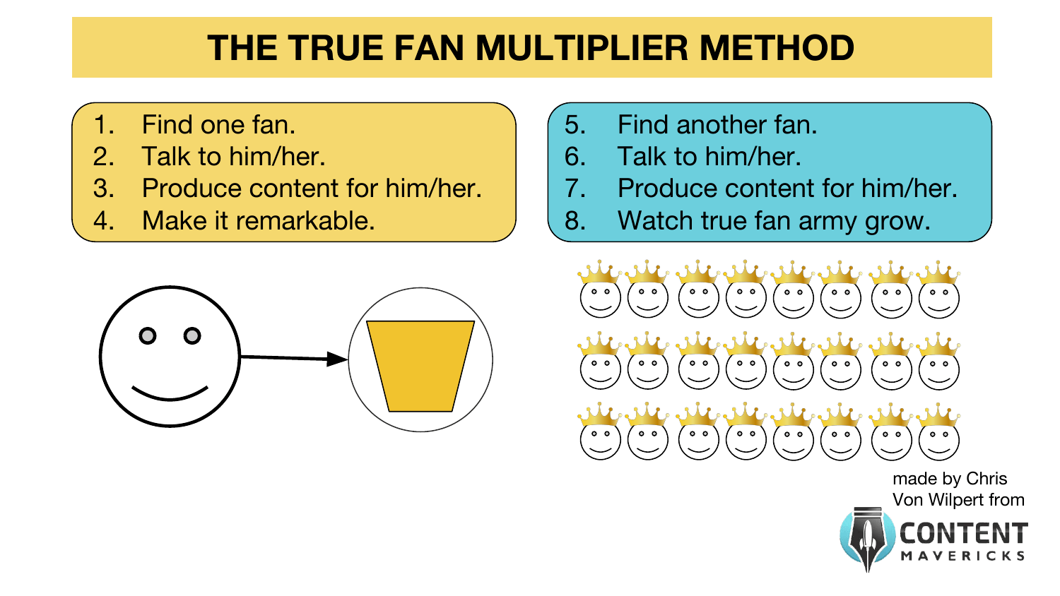 true fan multiplier method image