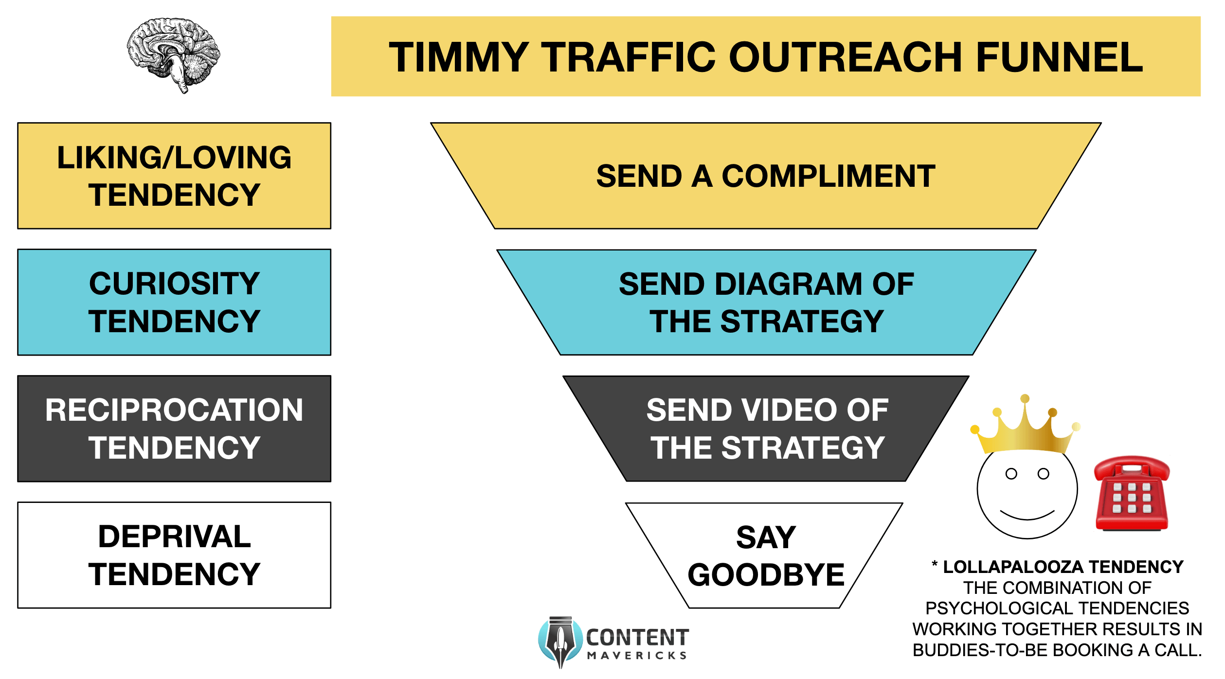 cold outreach funnel image