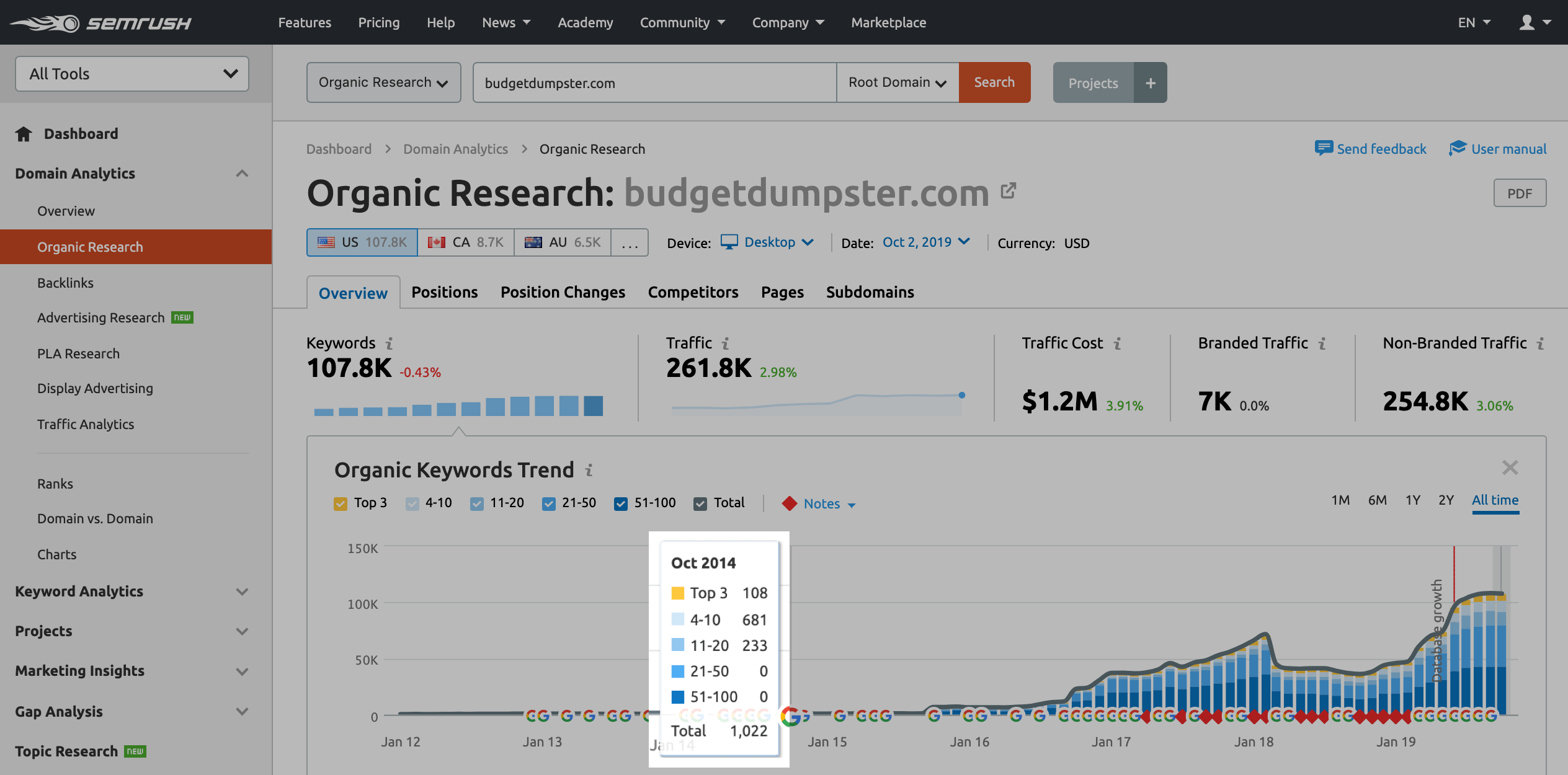 semrush organic traffic example image