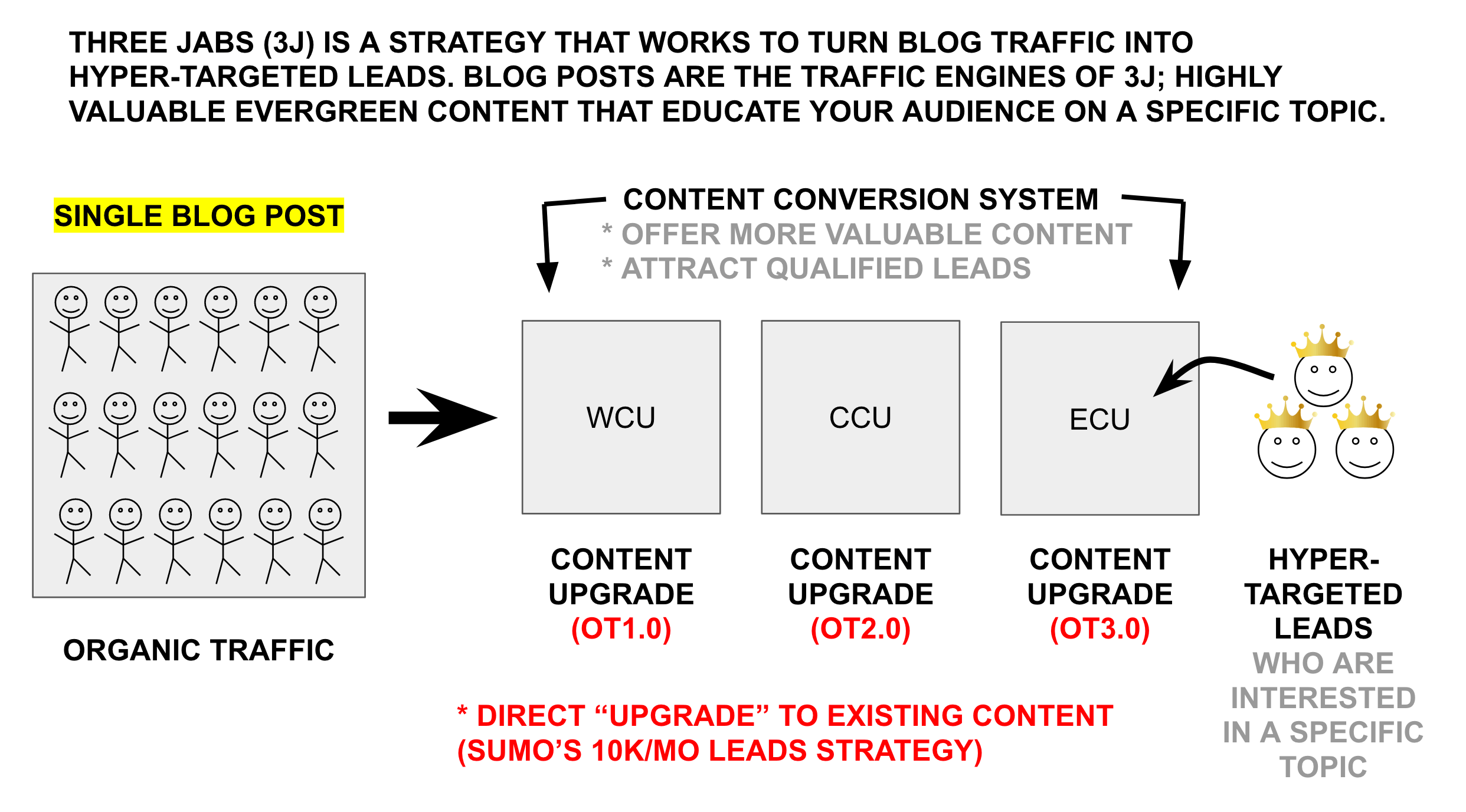three jabs content strategy image