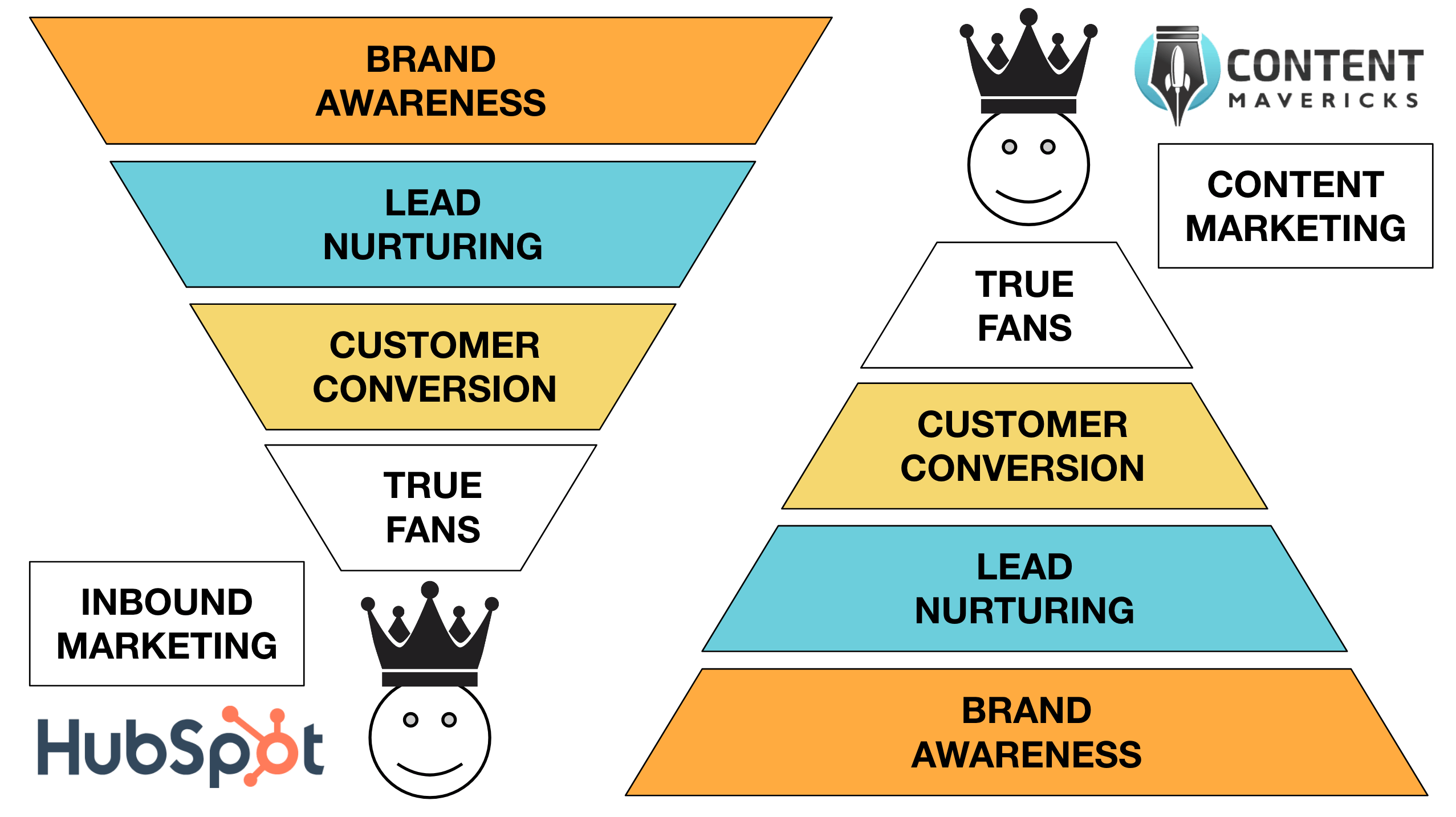 inbound marketing vs content marketing image