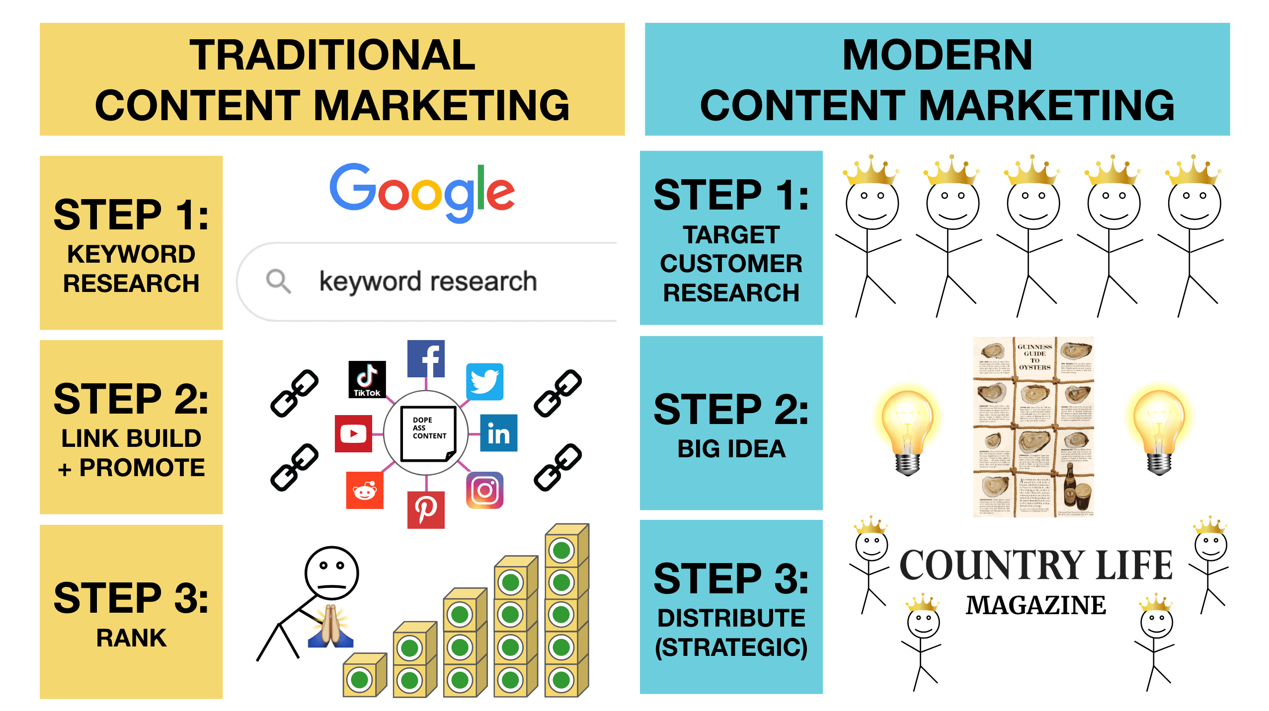traditional vs modern content marketing image