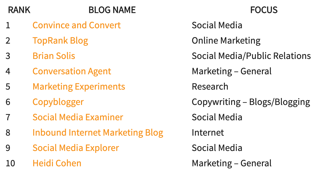 content marketing blogs image