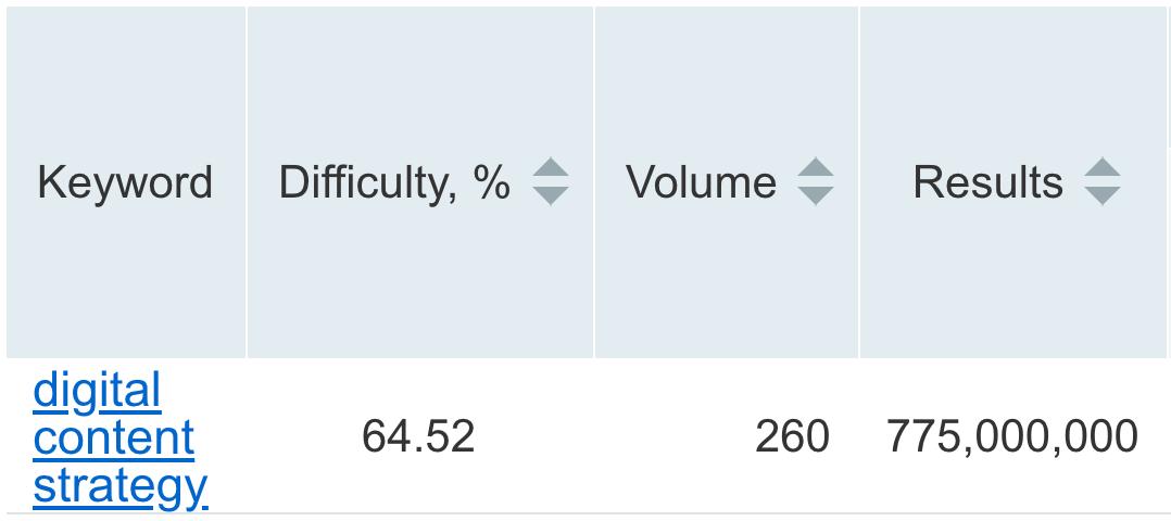 semrush keyword difficulty image