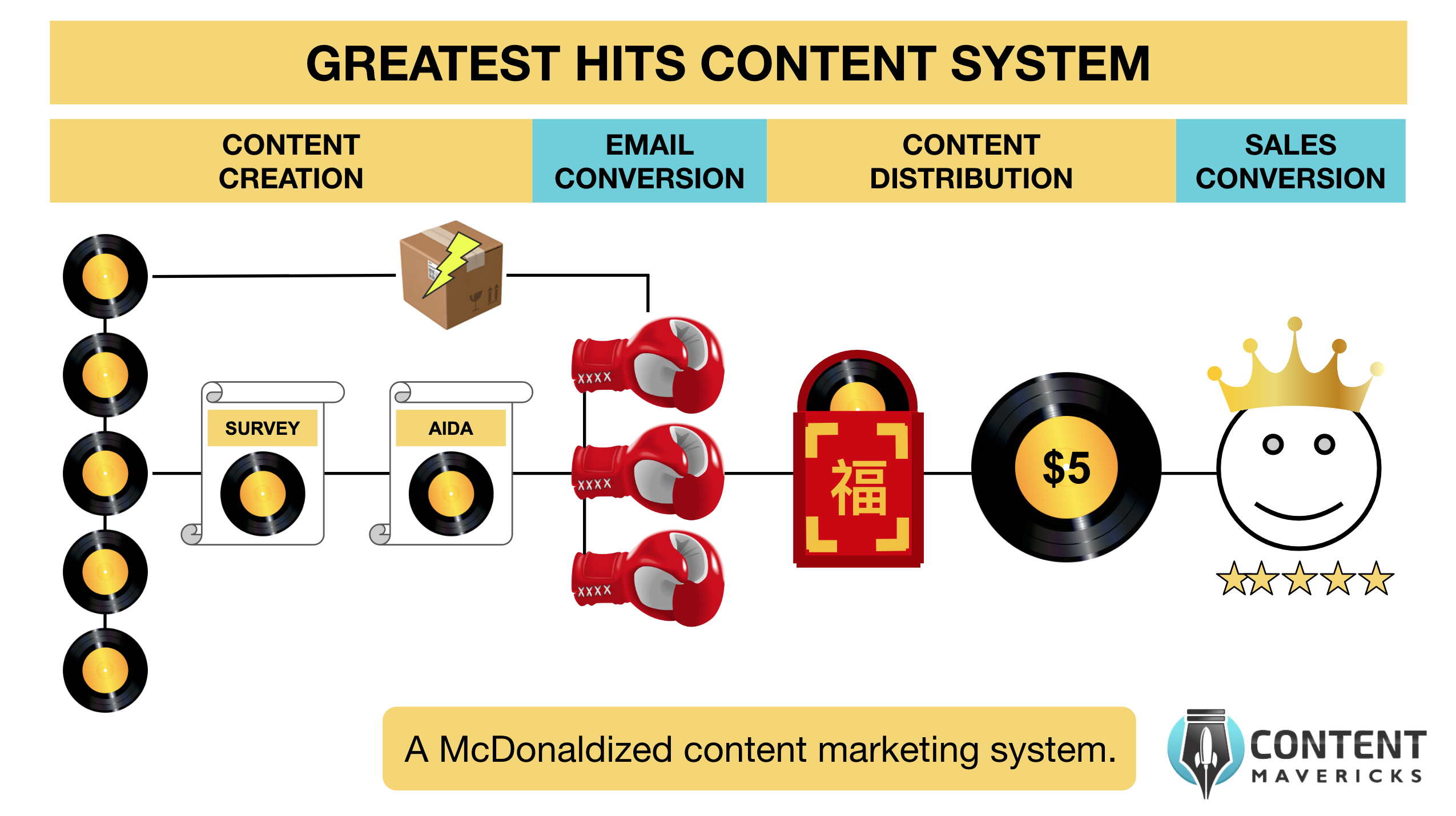 greatest hits content system