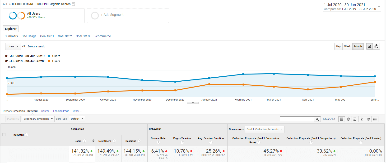 charity seo results