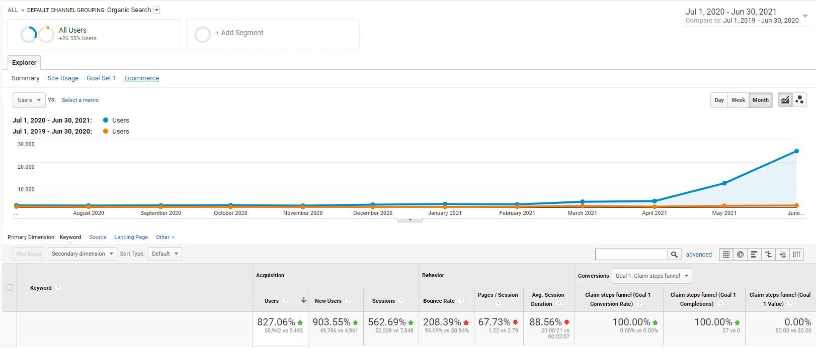 finance seo results
