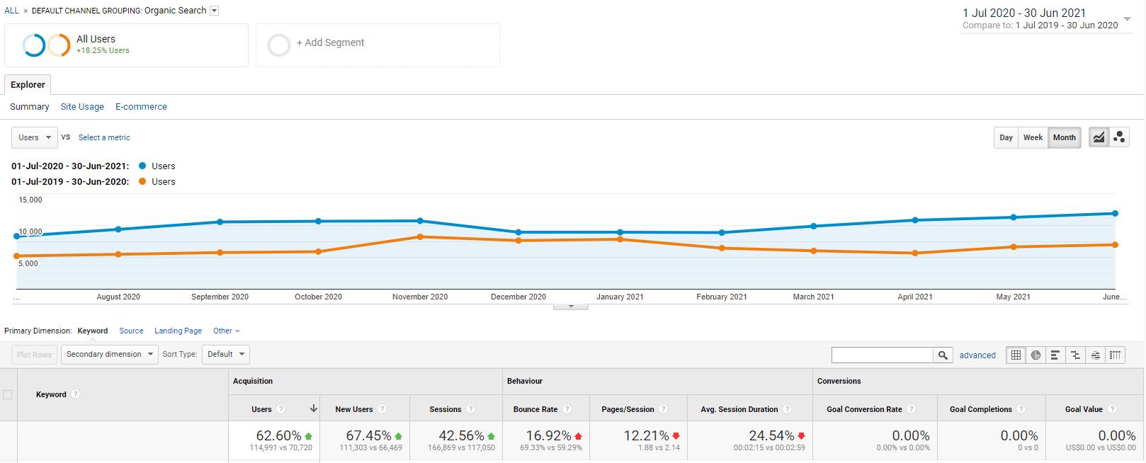 health seo results