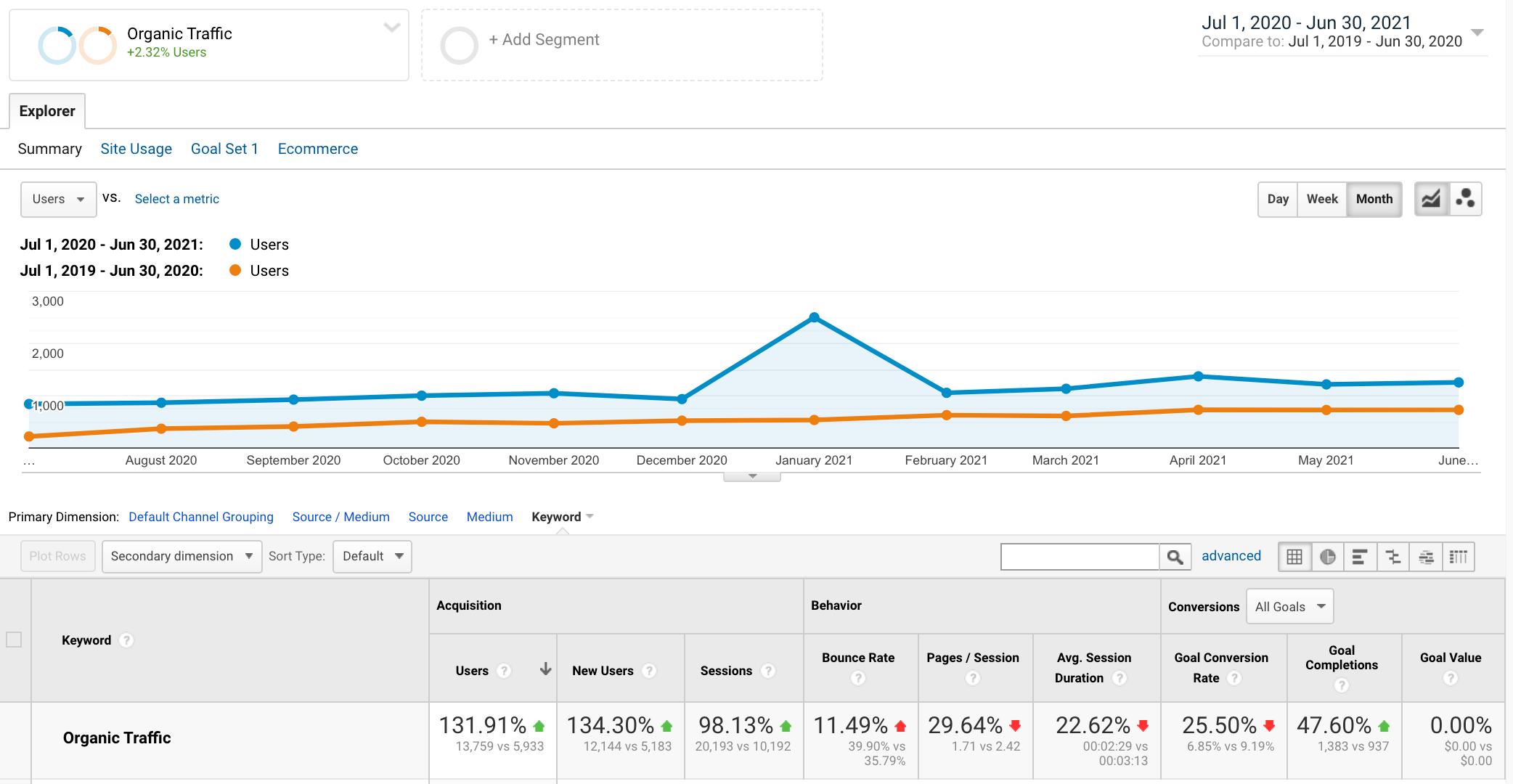 marketing seo results